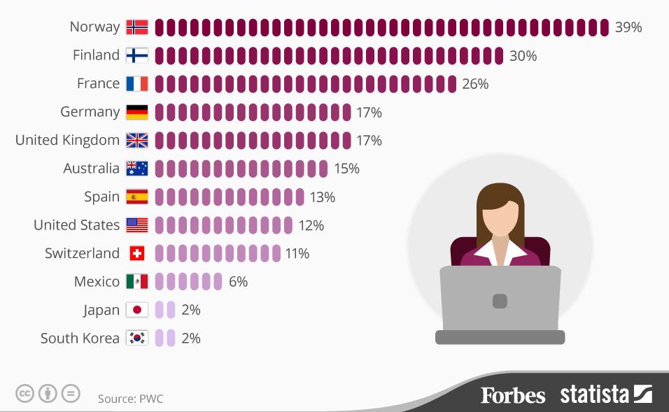 Страны с самым большим количеством женщин в составе советов директоров