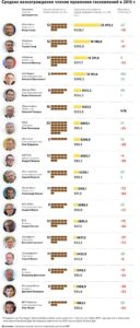 зарплаты топ-менеджеров российских компаний