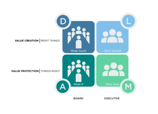распределение функций совета директоров и менеджмента
