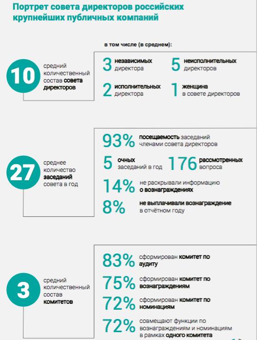 Портрет совета директоров крупнейших российских публичных компаний
