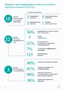 Национальный индекс корпоративного управления TopCompetence
