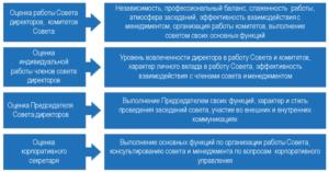 объекты оценки совета директоров
