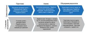 Процесс оценки совета директоров